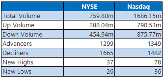 NYSE and NASDAQ stats September 20