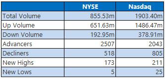 NYSE and NASDAQ stats September 22