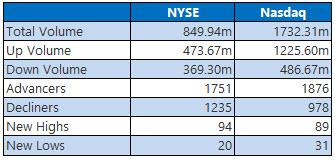 NYSE and Nasdaq Stats September 27