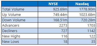 nyse and nasdaq stats september 28