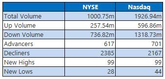 nyse and nasdaq stats september 29