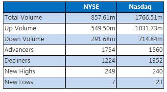 NYSE and Nasdaq Stats September 6
