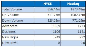 NYSE and Nasdaq Stats September 7