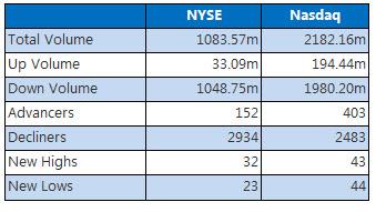 NYSE and Nasdaq Stats September 9