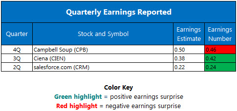 quarterly earnings september 1