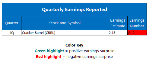 Quarterly Earnings September 14