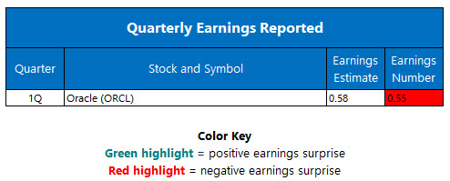 Quarterly Earnings September 16