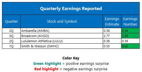quarterly earnings september 2