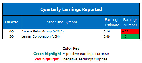 Quarterly Earnings September 20