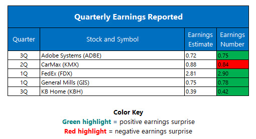 Quarterly Earnings September 21