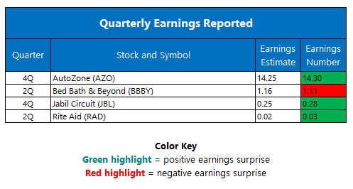 Quarterly Earnings September 22