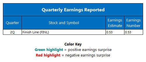 Quarterly Earnings September 23