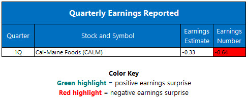 quarterly earnings september 26