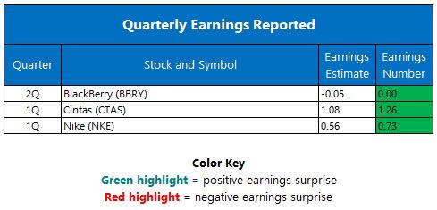 quarterly earnings september 28
