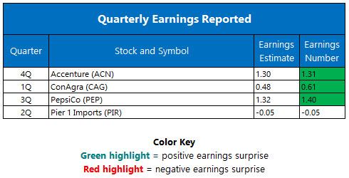 quarterly earnings september 29