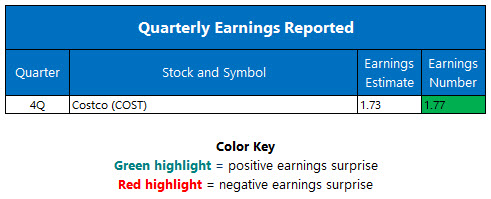 quarterly earnings september 30