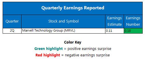 Quarterly Earnings September 6