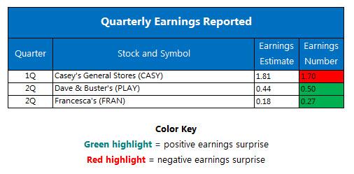 Quarterly Earnings September 7