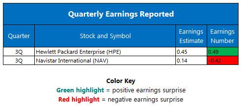 quarterly earnings september 8