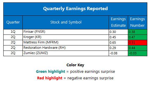 Quarterly Earnings September 9