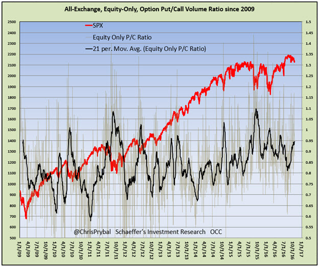 all exchange equity put call ratio october 19