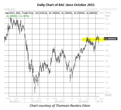 BAC daily chart october 14