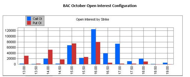 BAC October open interest_