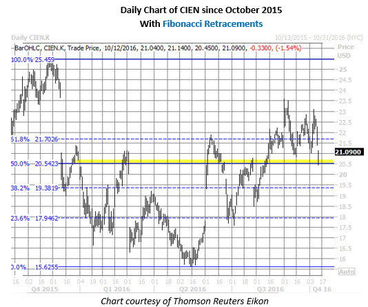 CIEN daily chart october 12