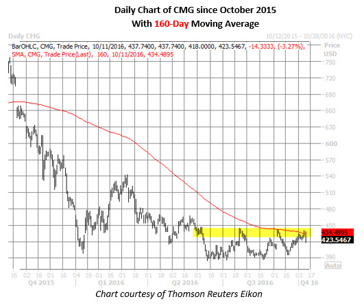 CMG daily chart october 11