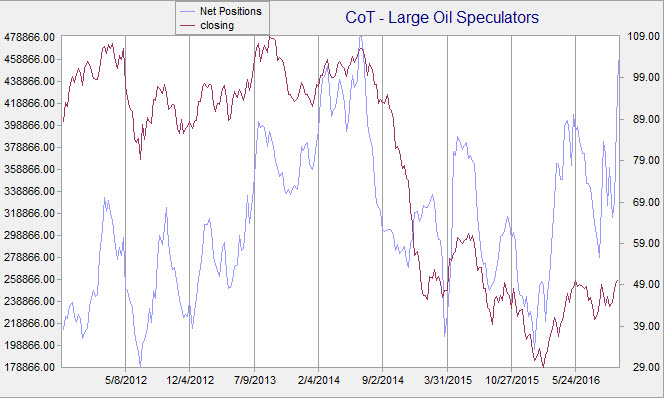 CoT oil Oct 18