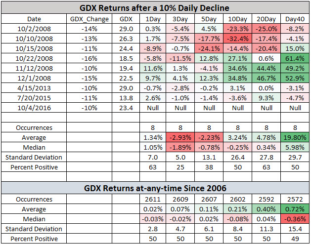 gdx after drops october 5