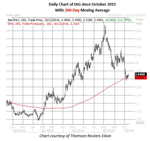 IAG daily chart october 13