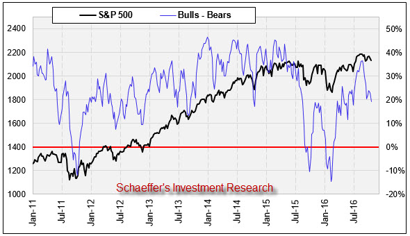 II bulls bears Oct 19
