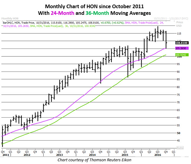 Monthly Chart of Honeywell October 21