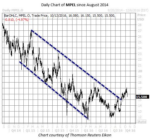 MPEL chart Oct 13