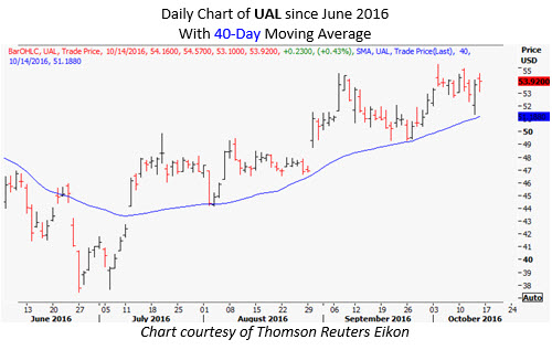 ual daily october 14