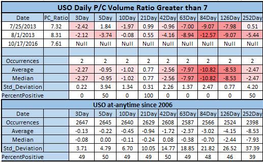 USO putcall ratio Oct 18