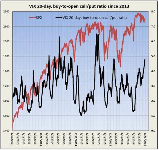 vix 20 day call put ratio october 26