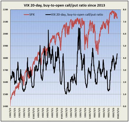 vix call put ratio october 19