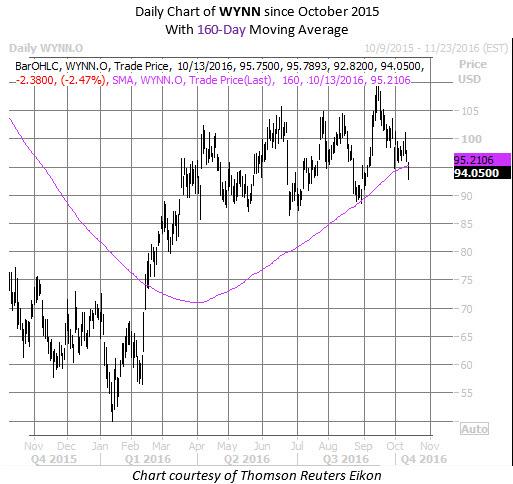 WYNN chart Oct 13
