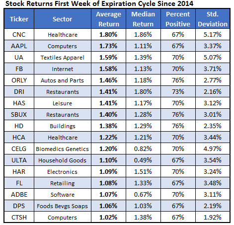 First Week Expiration Cycle Returns Since 2014
