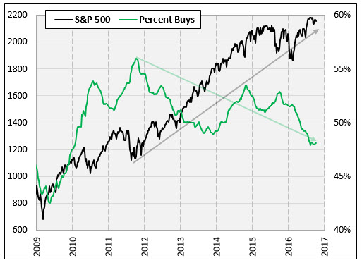 SPX and percent buys Oct 11