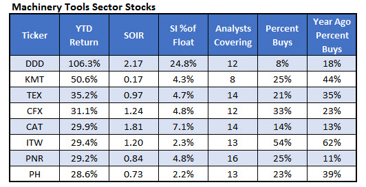 Top Machinery Tools Stocks