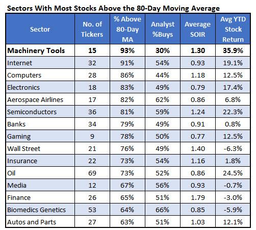 Top Performing Sectors