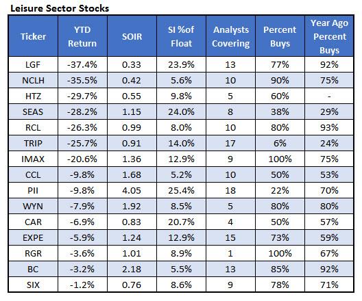 Worst Leisture Stocks