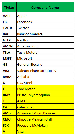 most active weekly options october 31