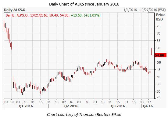 ALKS  Daily Chart Oct 21