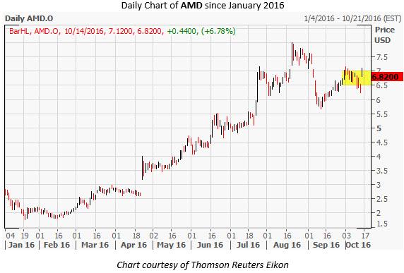 AMD Daily Chart Oct 14