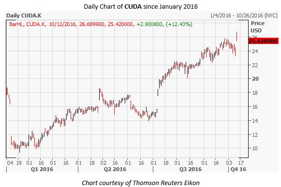 CUDA Daily Chart Oct 12