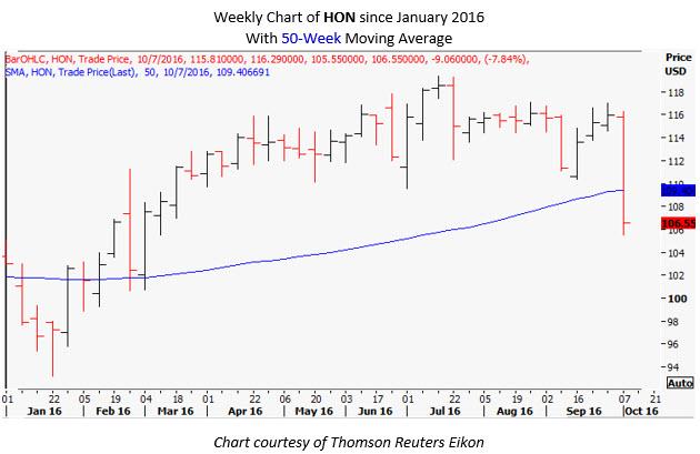HON Daily Chart Oct 7